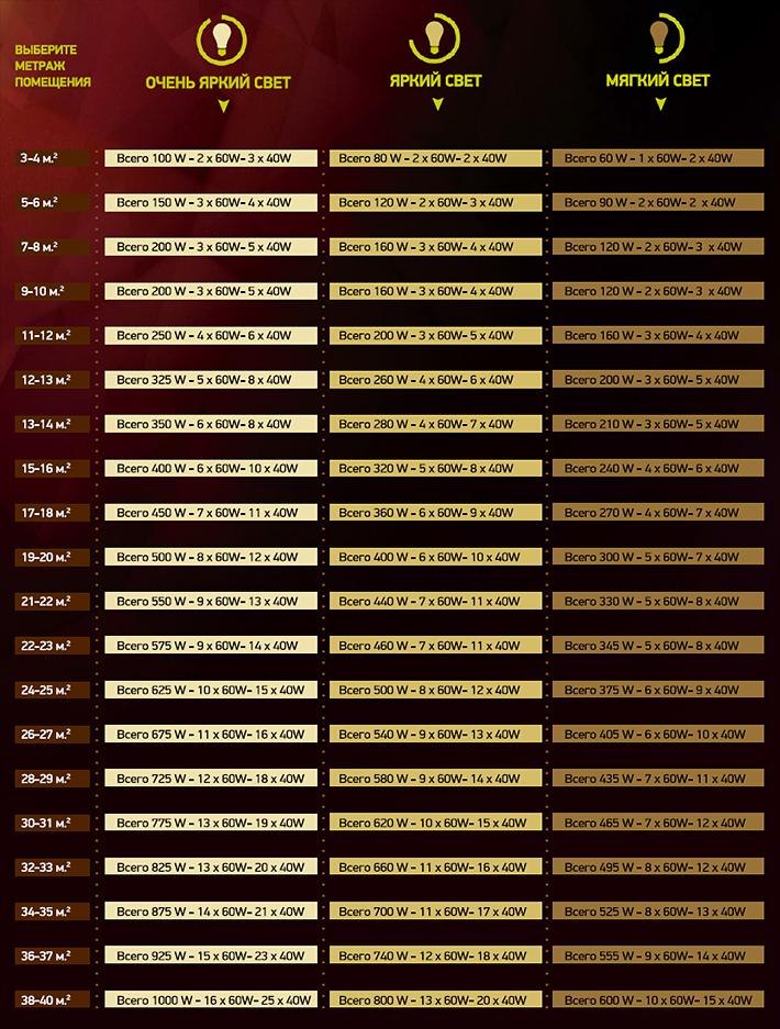 Расчет освещения по площади помещения калькулятор